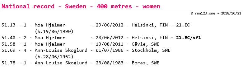 400 metres - national record progression - Sweden - women - senior