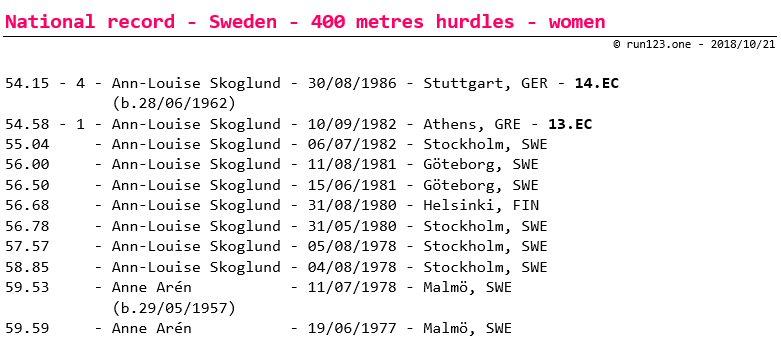 400 metres hurdles - national record progression - Sweden - women - senior