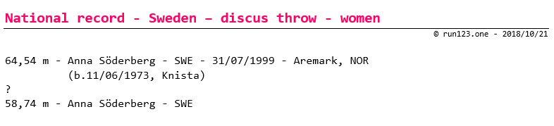 discus throw - national record progression - Sweden - women - senior