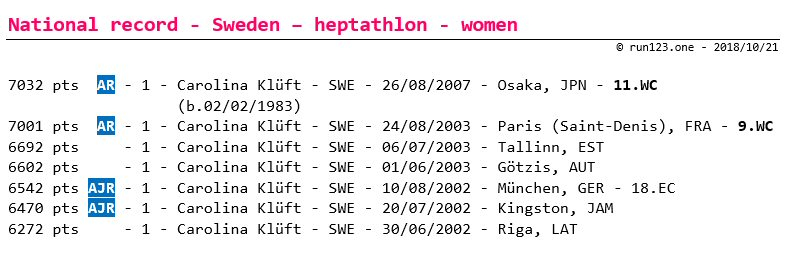 heptathlon - national record progression - Sweden - women - senior