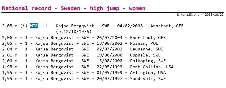 high jump - national record progression - Sweden - women - senior