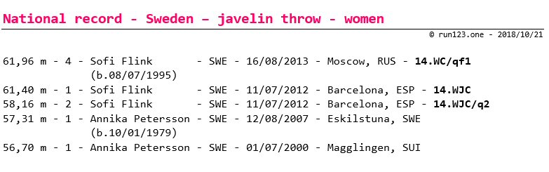 javelin throw - national record progression - Sweden - women - senior