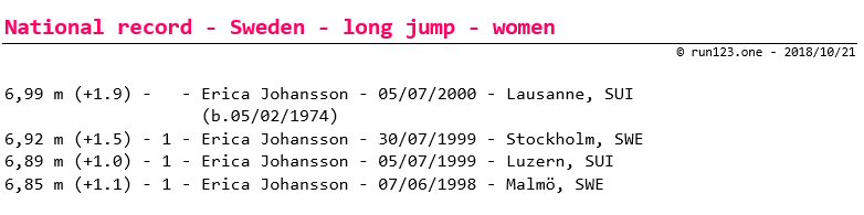 long jump - national record progression - Sweden - women - senior