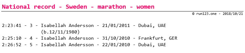 marathon - national record progression - Sweden - women - senior