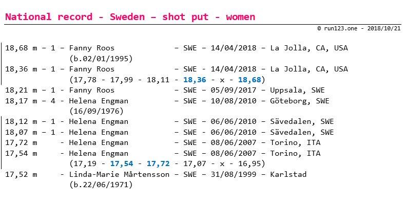 shot put - national record progression - Sweden - women - senior