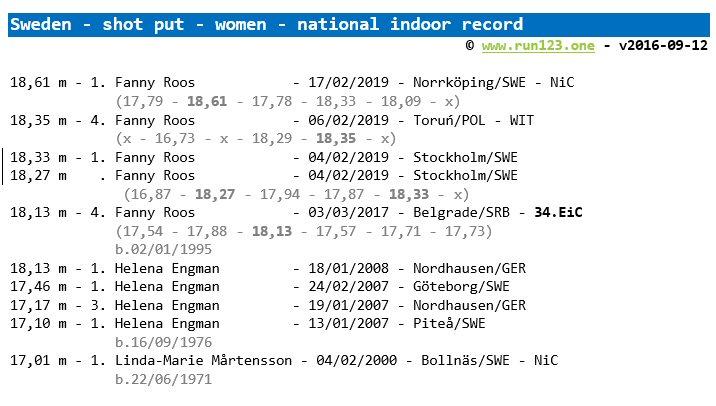 shot put - national record progression - Sweden - women - indoor