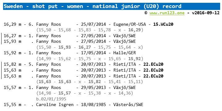 shot put - national record progression - Sweden - women - junior (U20)