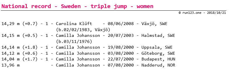 triple jump - national record progression - Sweden - women - senior
