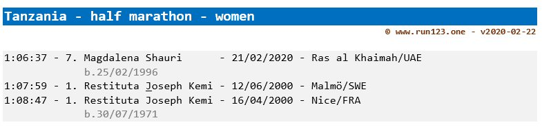 Tanzania - women - half marathon - national record progression