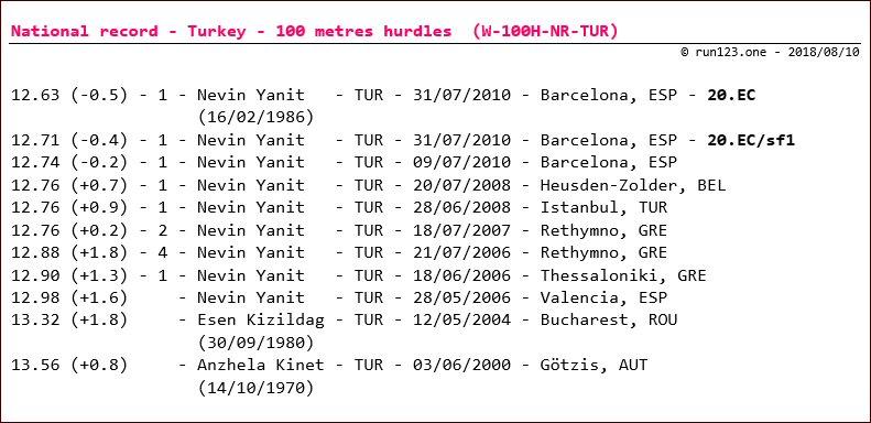 100 metres hurdles - national record progression - Turkey - women