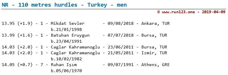 National record 110 metres hurdles - Turkey - men