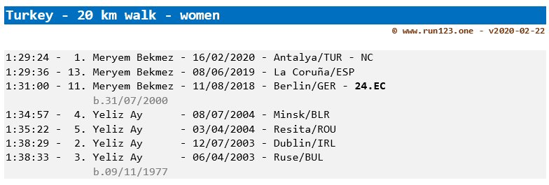 Turkey - women - 20 km walk - national record progression