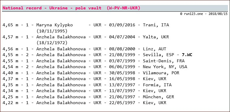 pole vault - national record progression - Ukraine - women