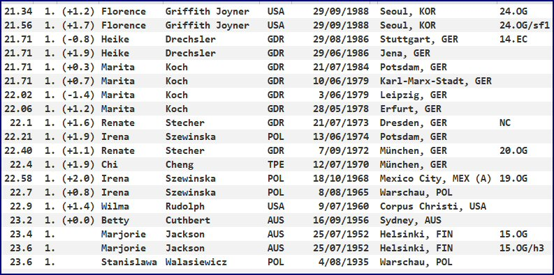 200 metres - world record progression - women