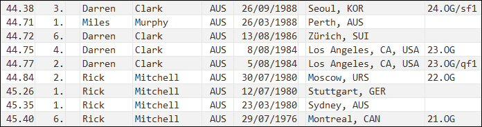 400 metres - national record progression - Australia - men