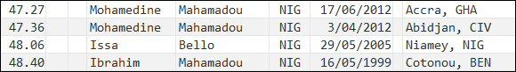 400 metres - national record progression - Niger - men