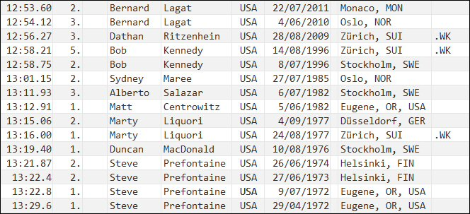 5000 metres - national record progression - United States - men