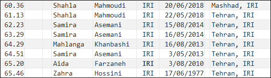400 metres - national record progression - Iran - women